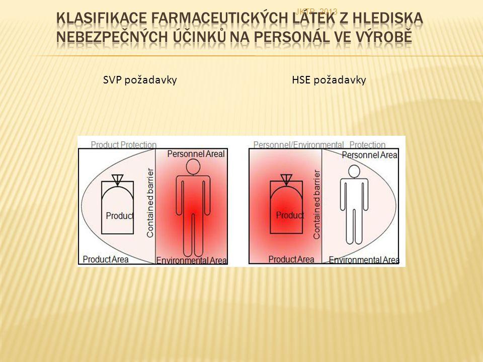 SVP požadavky HSE požadavky JKTP 2013