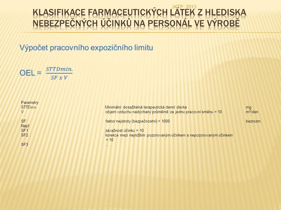 Parametry STTD min. Minimální dosažitelná terapeutická denní dávkamg Vobjem vzduchu nadýchaný průměrně za jednu pracovní směnu = 10m 3 /den SFfaktor n