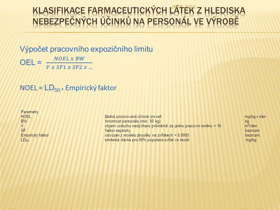 Parametry NOEL žádná pozorovaná účinná úroveň mg/kg x den BWhmotnost personálu (min.