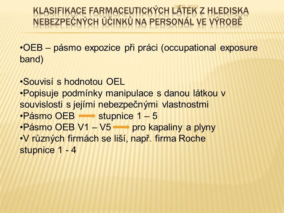 OEB – pásmo expozice při práci (occupational exposure band) Souvisí s hodnotou OEL Popisuje podmínky manipulace s danou látkou v souvislosti s jejími