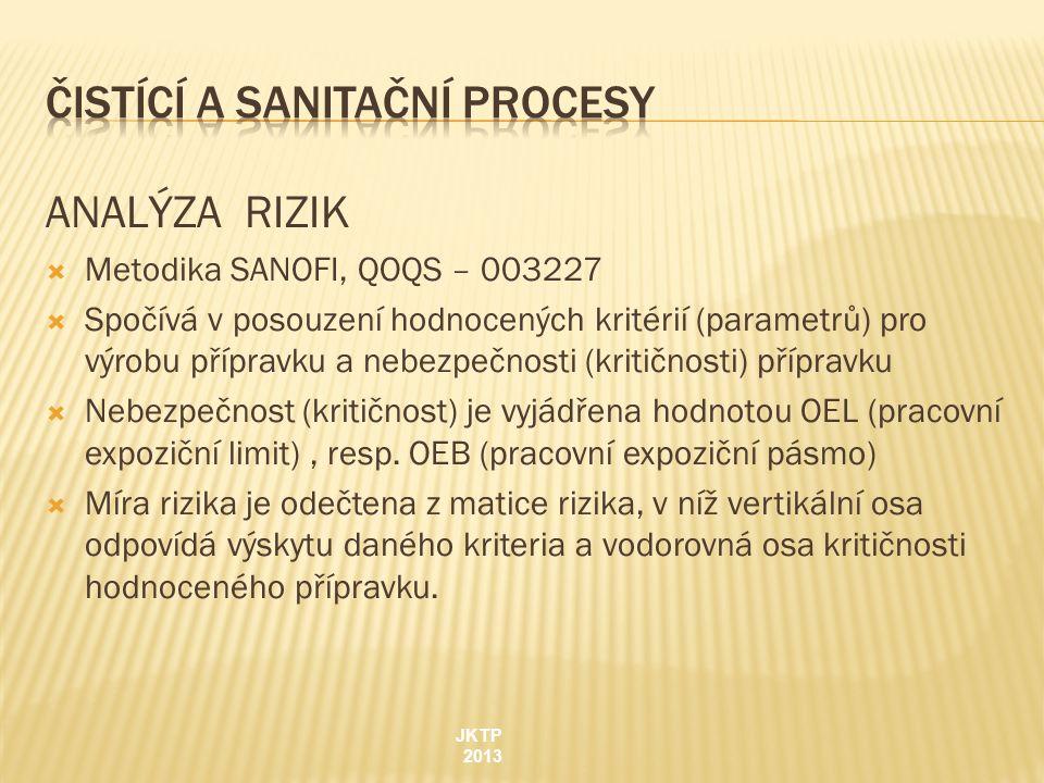 ANALÝZA RIZIK  Metodika SANOFI, QOQS – 003227  Spočívá v posouzení hodnocených kritérií (parametrů) pro výrobu přípravku a nebezpečnosti (kritičnosti) přípravku  Nebezpečnost (kritičnost) je vyjádřena hodnotou OEL (pracovní expoziční limit), resp.