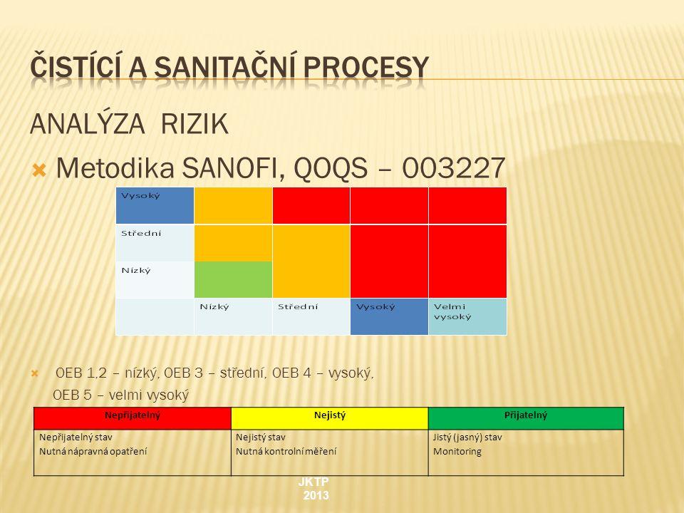 ANALÝZA RIZIK  Metodika SANOFI, QOQS – 003227  OEB 1,2 – nízký, OEB 3 – střední, OEB 4 – vysoký, OEB 5 – velmi vysoký JKTP 2013 NepřijatelnýNejistýP