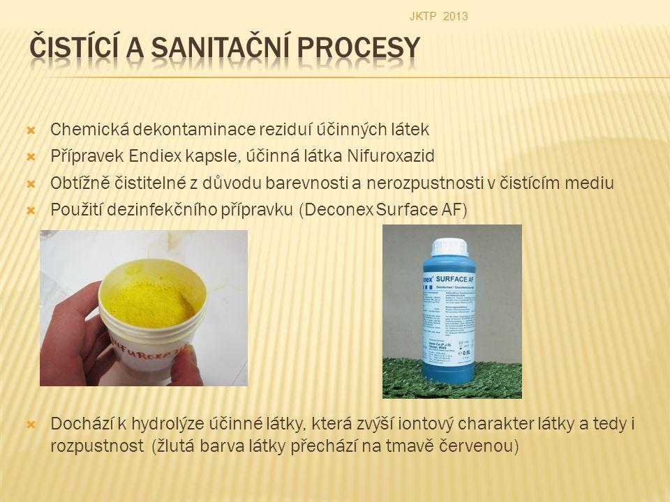  Chemická dekontaminace reziduí účinných látek  Přípravek Endiex kapsle, účinná látka Nifuroxazid  Obtížně čistitelné z důvodu barevnosti a nerozpu