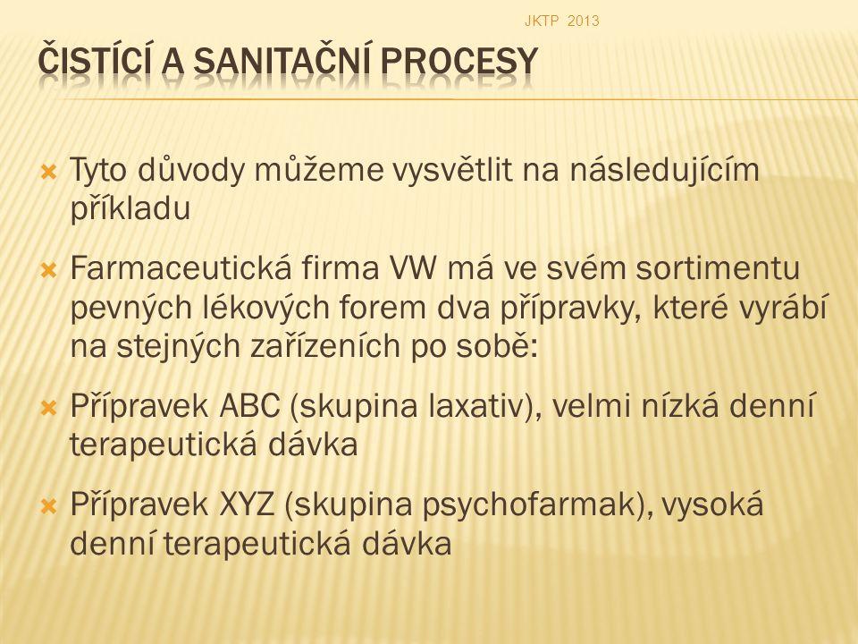  Tyto důvody můžeme vysvětlit na následujícím příkladu  Farmaceutická firma VW má ve svém sortimentu pevných lékových forem dva přípravky, které vyrábí na stejných zařízeních po sobě:  Přípravek ABC (skupina laxativ), velmi nízká denní terapeutická dávka  Přípravek XYZ (skupina psychofarmak), vysoká denní terapeutická dávka JKTP 2013