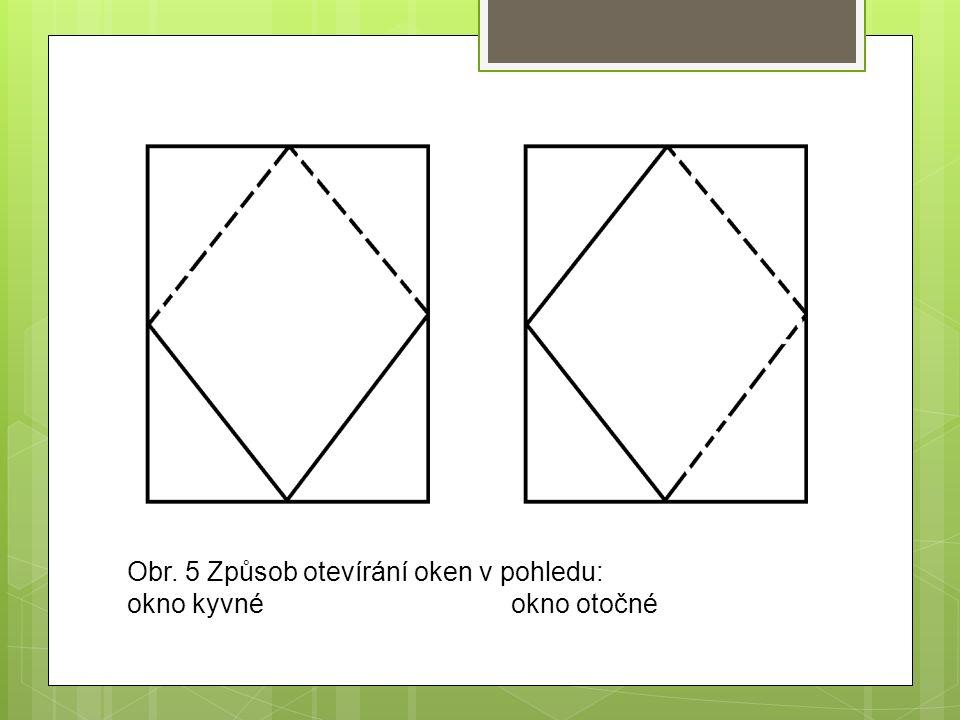 Obr. 5 Způsob otevírání oken v pohledu: okno kyvnéokno otočné