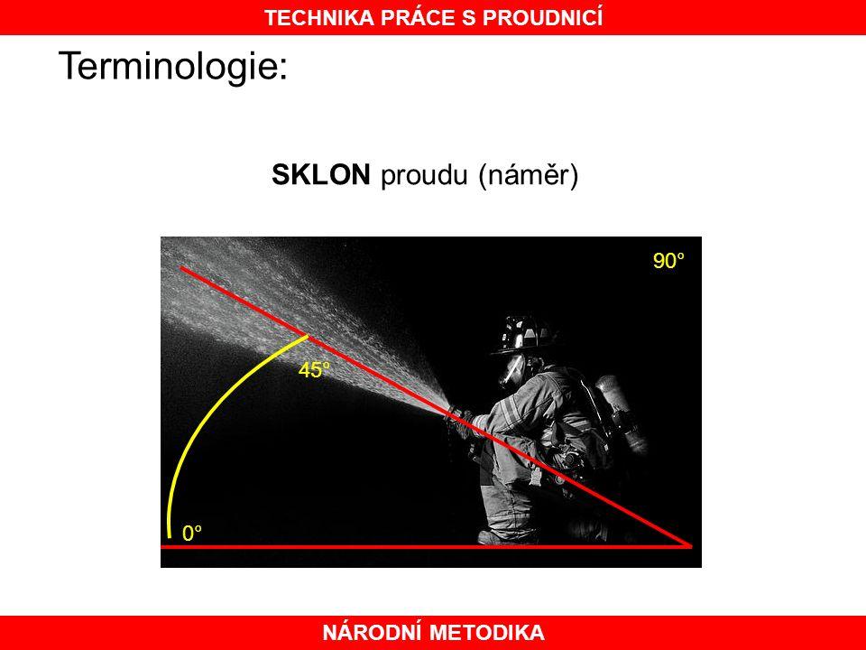 NÁRODNÍ METODIKA TECHNIKA PRÁCE S PROUDNICÍ Terminologie: SKLON proudu (náměr) 0° 45° 90°