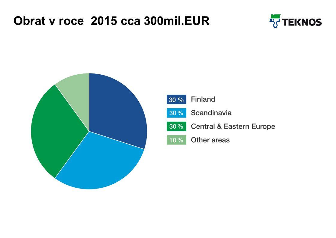 Teknos Februar 2012 8 Teknos in Zahlen Obrat v roce 2015 cca 300mil.EUR