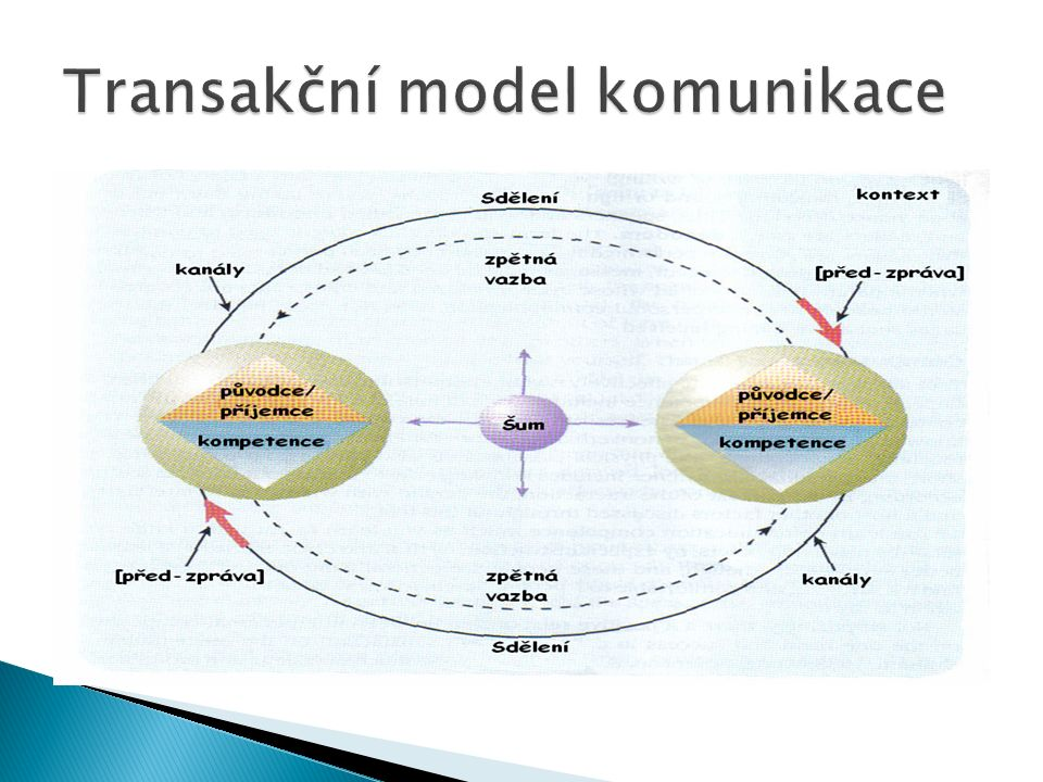  Sdělení informace  Kontrolně - mocenská příčina  Utváření vztahu