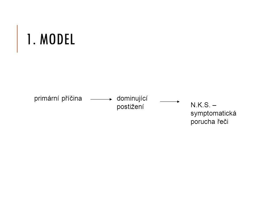 1. MODEL primární příčinadominující postižení N.K.S. – symptomatická porucha řeči