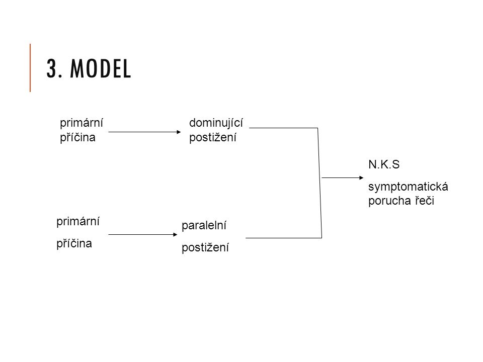 3. MODEL primární příčina primární příčina dominující postižení paralelní postižení N.K.S symptomatická porucha řeči
