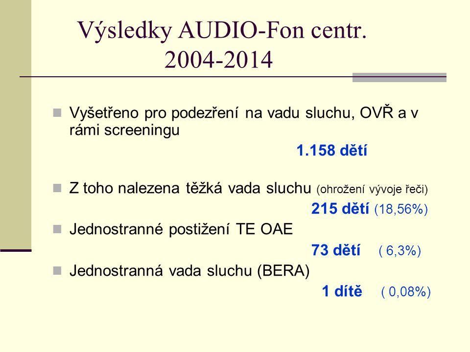 Výsledky AUDIO-Fon centr. 2004-2014 Vyšetřeno pro podezření na vadu sluchu, OVŘ a v rámi screeningu 1.158 dětí Z toho nalezena těžká vada sluchu (ohro