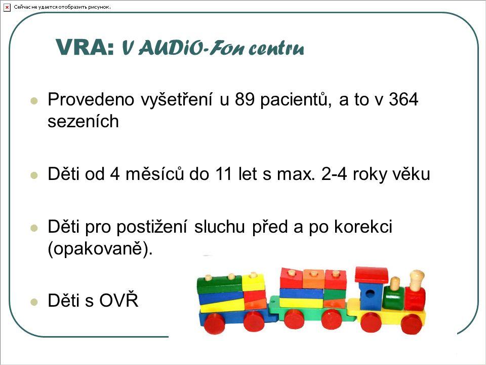 VRA: V AUDiO-Fon centru Provedeno vyšetření u 89 pacientů, a to v 364 sezeních Děti od 4 měsíců do 11 let s max.