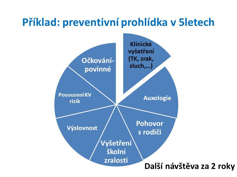 Příklad: preventivní prohlídka v 5letech Klinické vyšetření (TK, zrak, sluch,…) Auxologie Pohovor s rodiči Vyšetření školní zralosti Výslovnost Posouzení KV rizik Očkování- povinné Další návštěva za 2 roky