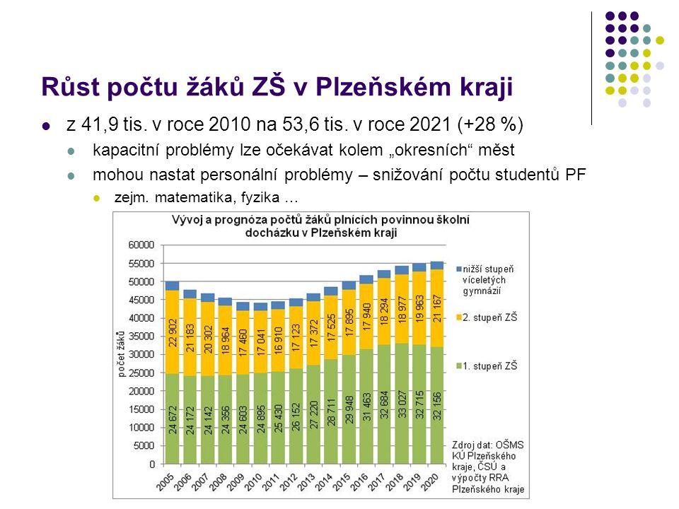 Růst počtu žáků ZŠ v Plzeňském kraji z 41,9 tis. v roce 2010 na 53,6 tis.
