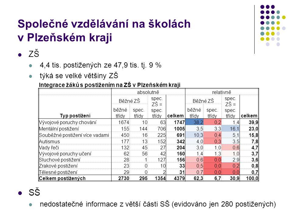 Společné vzdělávání na školách v Plzeňském kraji ZŠ 4,4 tis.
