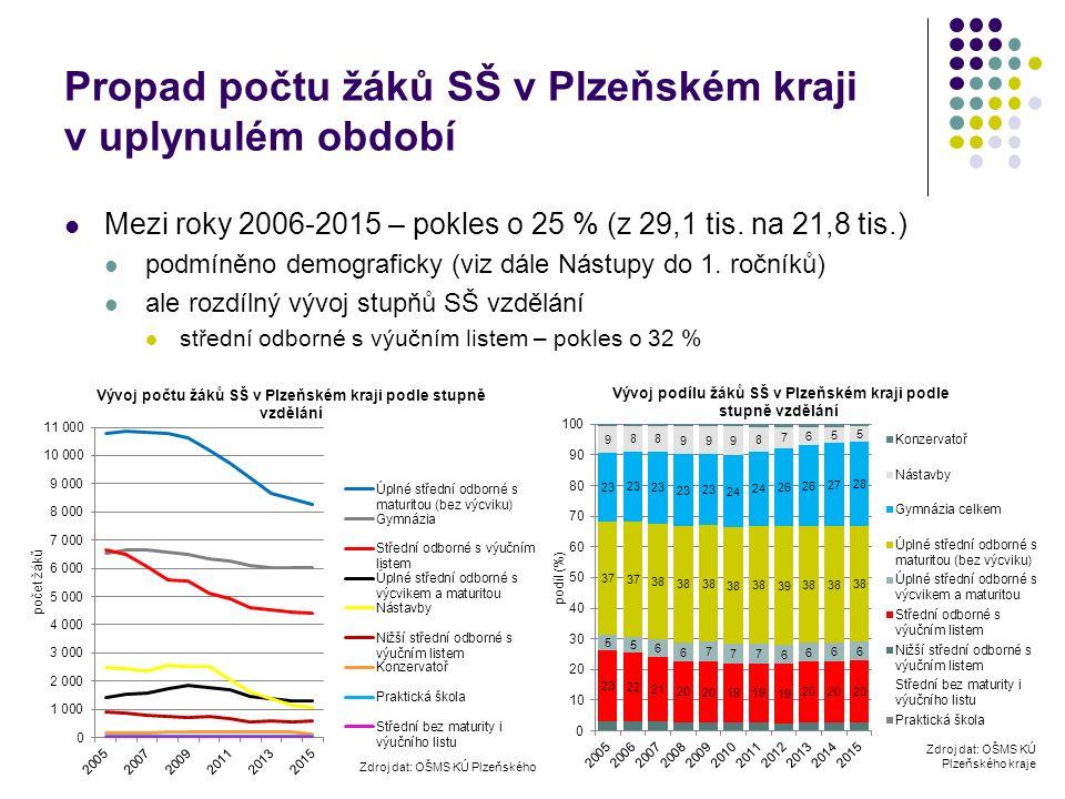 Propad počtu žáků SŠ v Plzeňském kraji v uplynulém období Mezi roky 2006-2015 – pokles o 25 % (z 29,1 tis.