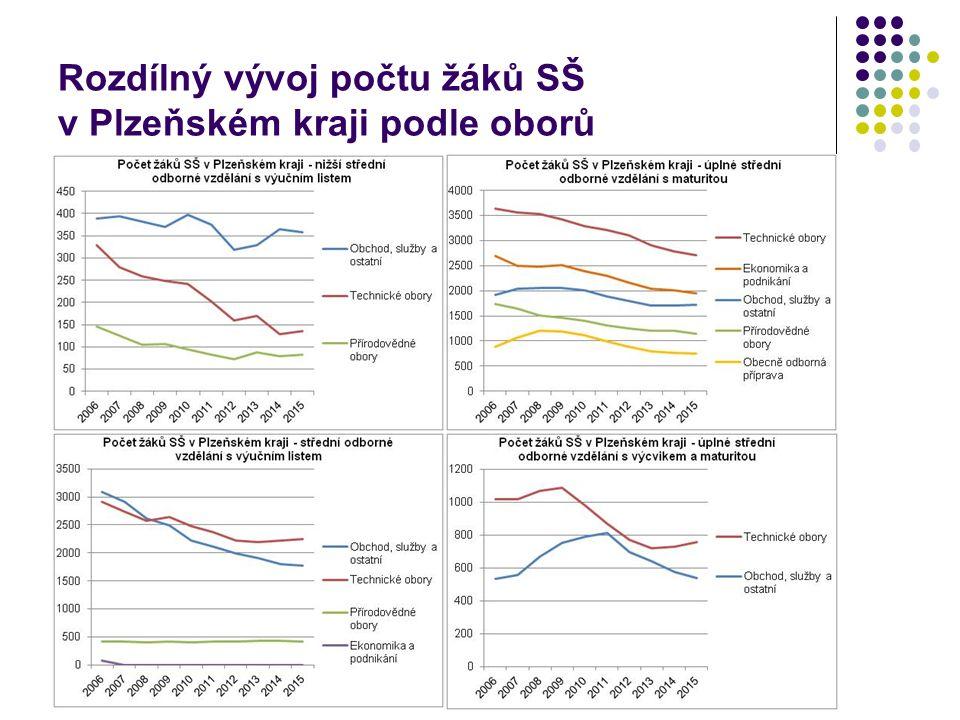 Rozdílný vývoj počtu žáků SŠ v Plzeňském kraji podle oborů