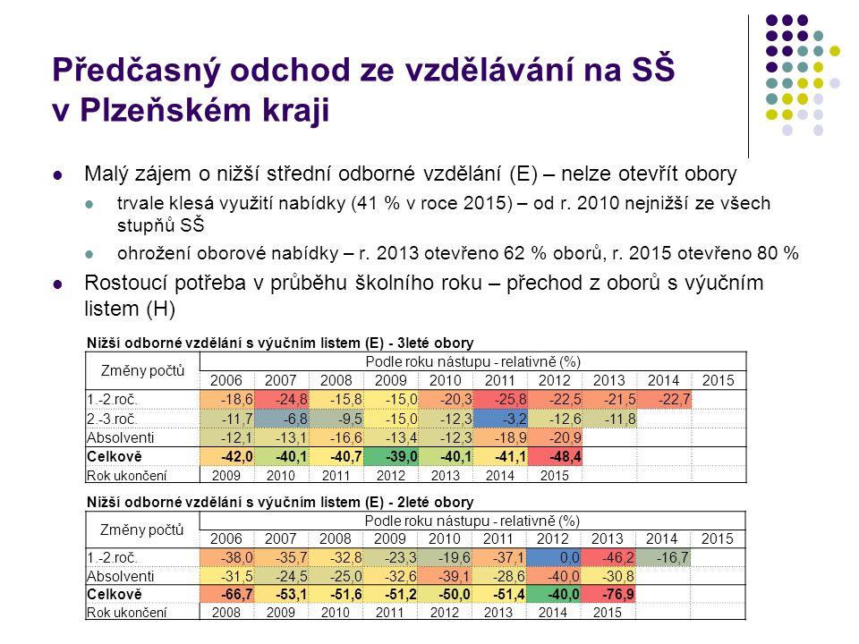 Předčasný odchod ze vzdělávání na SŠ v Plzeňském kraji Malý zájem o nižší střední odborné vzdělání (E) – nelze otevřít obory trvale klesá využití nabídky (41 % v roce 2015) – od r.