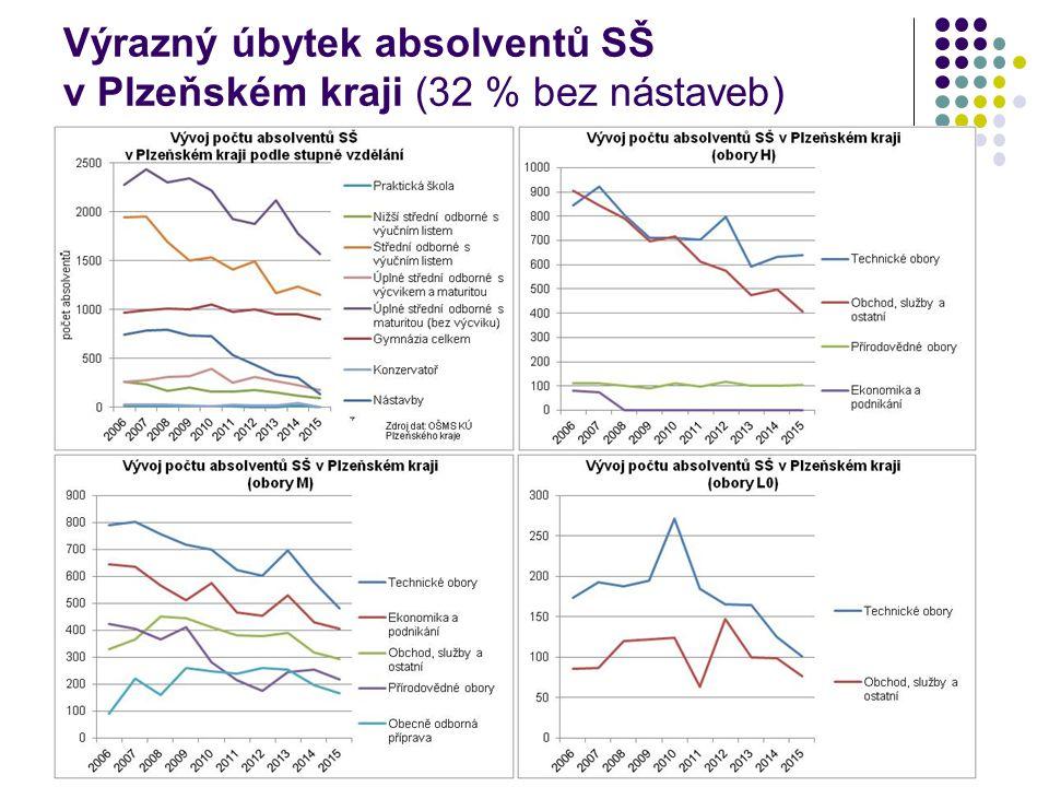 Výrazný úbytek absolventů SŠ v Plzeňském kraji (32 % bez nástaveb)
