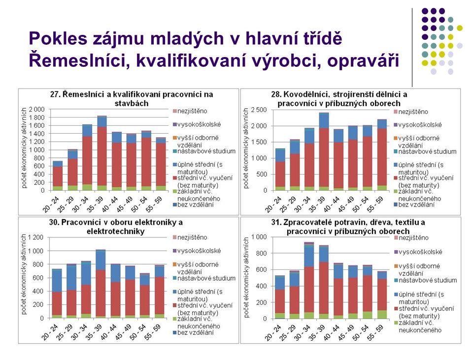 Pokles zájmu mladých v hlavní třídě Řemeslníci, kvalifikovaní výrobci, opraváři