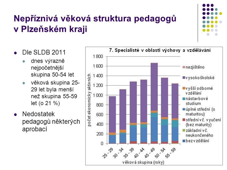 Nepříznivá věková struktura pedagogů v Plzeňském kraji Dle SLDB 2011 dnes výrazně nejpočetnější skupina 50-54 let věková skupina 25- 29 let byla menší než skupina 55-59 let (o 21 %) Nedostatek pedagogů některých aprobací