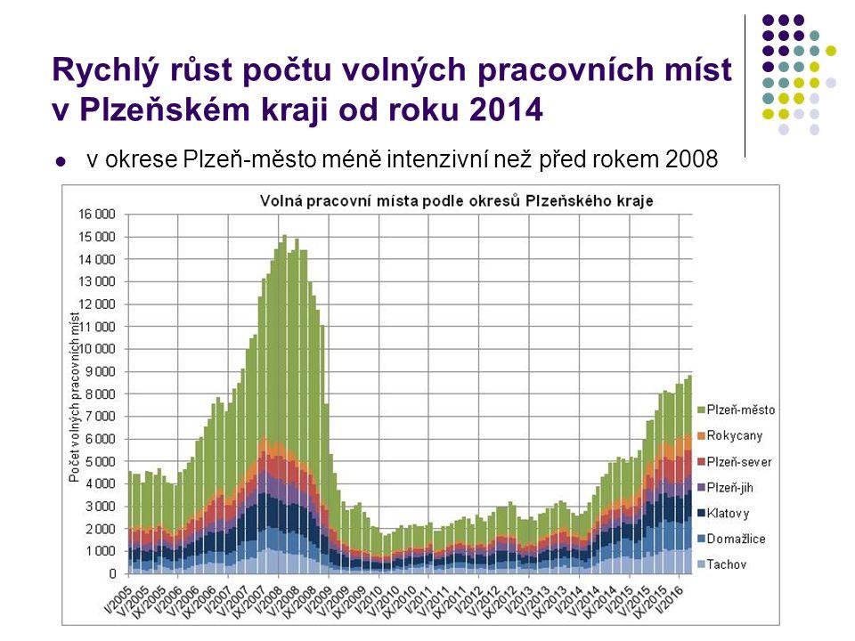Rychlý růst počtu volných pracovních míst v Plzeňském kraji od roku 2014 v okrese Plzeň-město méně intenzivní než před rokem 2008