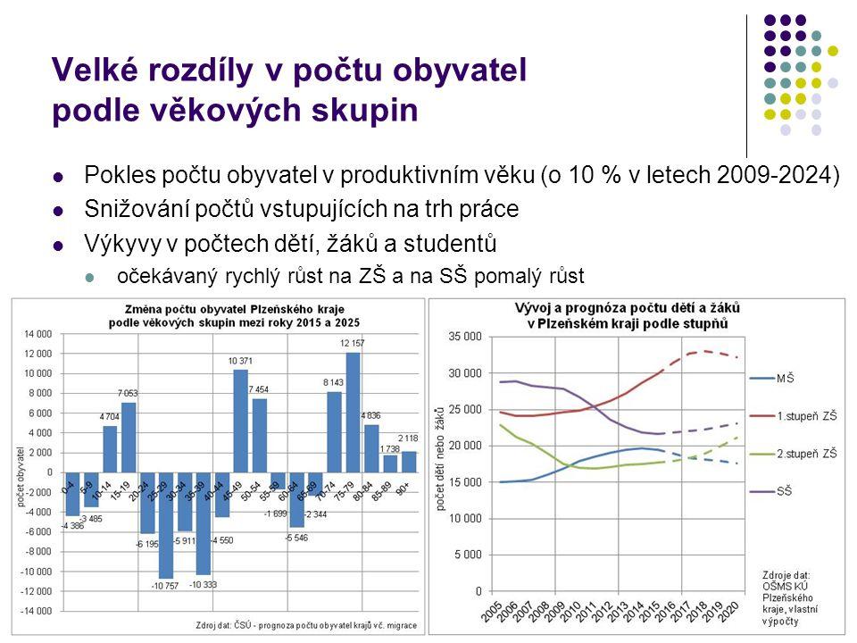 Omezený zájem dívek o prakticky zaměřené obory na SŠ (v Plzeňském kraji) Výrazná diferenciace podílu žáků podle pohlaví a oborů minimální možnosti atraktivní pro dívky v oborech s výučním listem 6 z 36 oborů má více než 90 % dívek 24 oborů má podíl dívek do 13 % podobně obory s odborným výcvikem i maturitou Podíl dívek na žácích SŠ v Plzeňském kraji podle stupně vzdělání Stupeň vzdělání 2015 Celkem z toho dívky absolutněrelativně Praktická škola311445,2 % Nižší střední odborné s výučním listem57629851,7 % Střední odborné s výučním listem4 4271 49133,7 % Úplné střední odborné s výcvikem a maturitou1 29440531,3 % Úplné střední odborné s maturitou (bez výcviku)8 2684 54955,0 % Gymnázia celkem6 0193 36555,9 % Nástavby1 06348445,5 % Konzervatoř20612259,2 % Celkem21 88410 72849,0 % Zdroj dat: OŠMS KÚ Plzeňského kraje