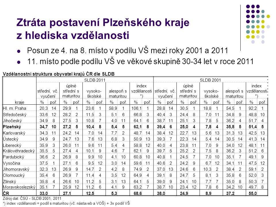 Předčasné ukončení studia na SŠ v Plzeňském kraji Úplné odborné vzdělávání s maturitou (bez výcviku) – M Změny počtů Změny podle roku nástupu - relativně (%) 200520062007200820092010 20112012201320142015 1.-2.roč.-8,7-8,8-9,0-10,0-9,0-8,3-7,6-8,2-10,2-8,7 2.-3.roč.-2,2-2,3-2,9-3,8-2,1-1,9-1,0-2,7-2,5 3.-4.roč.-3,7-4,8-1,6-3,7-3,1-1,0-2,8-2,0 Absolventi-6,4-10,7-21,9-17,7-13,9-18,8-23,2 Celkově-18,8-23,9-32,0-32,1-25,2 -31,7 Rok ukončení2009201020112012201320142015 Úplné odborné vzdělávání s výcvikem a maturitou – L0 Změny počtů Změny podle roku nástupu - relativně (%) 20052006200720082009201020112012201320142015 1.-2.roč.-10,1-11,3-14,5 -14,1-13,8-14,6-9,5-13,6-13,1 2.-3.roč.-6,3-3,6-4,3-3,3-6,4-7,5-3,5-9,2-4,0 3.-4.roč.-4,6-2,0-5,8-6,8-4,9-3,5 -3,6 Absolventi-4,6-4,9-21,7-24,0-27,1-29,7-34,0 Celkově-23,8-19,8-39,9-45,5-50,2-50,8-52,0 Rok ukončení2009201020112012201320142015 Střední odborné vzdělání s výučním listem (H) Změny počtů Podle roku nástupu - relativně (%) 2006200720082009201020112012201320142015 1.-2.roč.-19,1-17,6-17,4-16,4-16,0-12,2-16,5-15,6-18,8 2.-3.roč.-6,9-1,0-2,6-2,2-2,5-0,8-2,5-2,1 Absolventi-12,5-12,2-10,3-12,4-16,0-16,5-14,3 Celkově-34,4-25,6-25,8-24,0-27,1-23,4-27,5 Rok ukončení2009201020112012201320142015