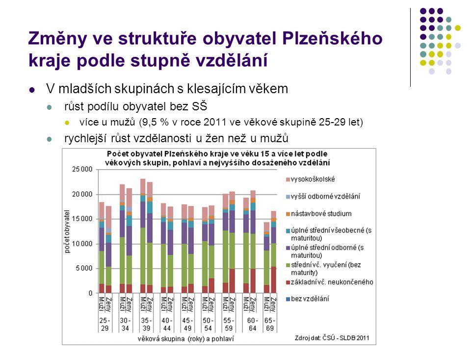 Změny ve struktuře obyvatel Plzeňského kraje podle stupně vzdělání V mladších skupinách s klesajícím věkem růst podílu obyvatel bez SŠ více u mužů (9,5 % v roce 2011 ve věkové skupině 25-29 let) rychlejší růst vzdělanosti u žen než u mužů