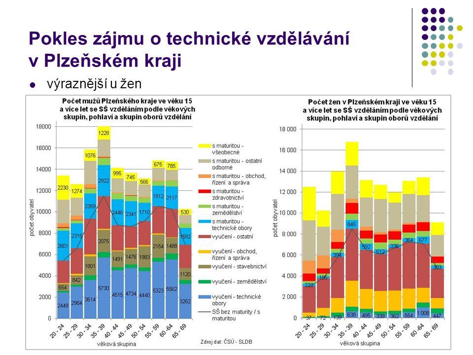 Pokles zájmu o technické vzdělávání v Plzeňském kraji výraznější u žen