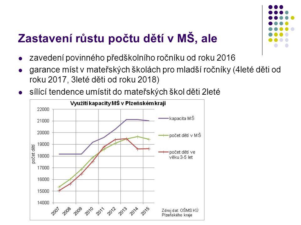 Zastavení růstu počtu dětí v MŠ, ale zavedení povinného předškolního ročníku od roku 2016 garance míst v mateřských školách pro mladší ročníky (4leté děti od roku 2017, 3leté děti od roku 2018) sílící tendence umístit do mateřských škol děti 2leté