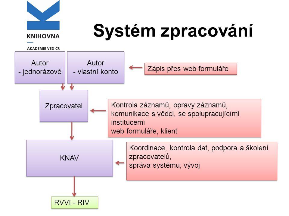 Systém zpracování Autor - jednorázově Autor - jednorázově Autor - vlastní konto Autor - vlastní konto Zpracovatel Zápis přes web formuláře KNAV RVVI - RIV Kontrola záznamů, opravy záznamů, komunikace s vědci, se spolupracujícími institucemi web formuláře, klient Kontrola záznamů, opravy záznamů, komunikace s vědci, se spolupracujícími institucemi web formuláře, klient Koordinace, kontrola dat, podpora a školení zpracovatelů, správa systému, vývoj Koordinace, kontrola dat, podpora a školení zpracovatelů, správa systému, vývoj
