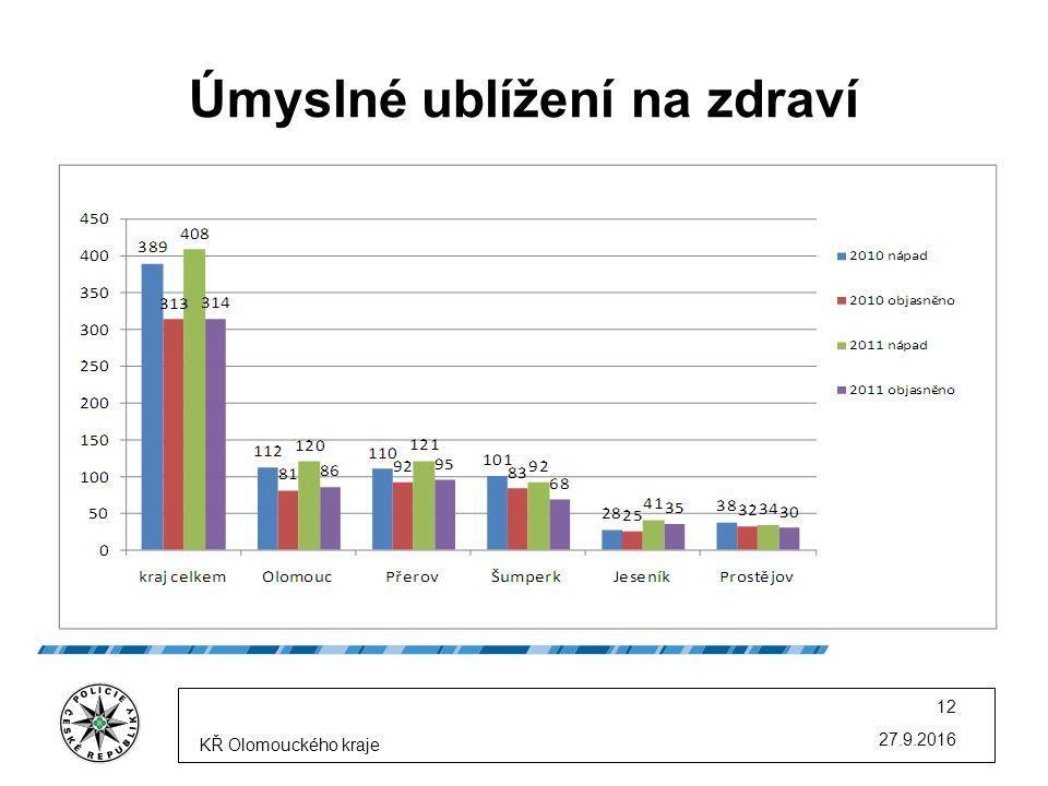Úmyslné ublížení na zdraví 27.9.2016 KŘ Olomouckého kraje 12
