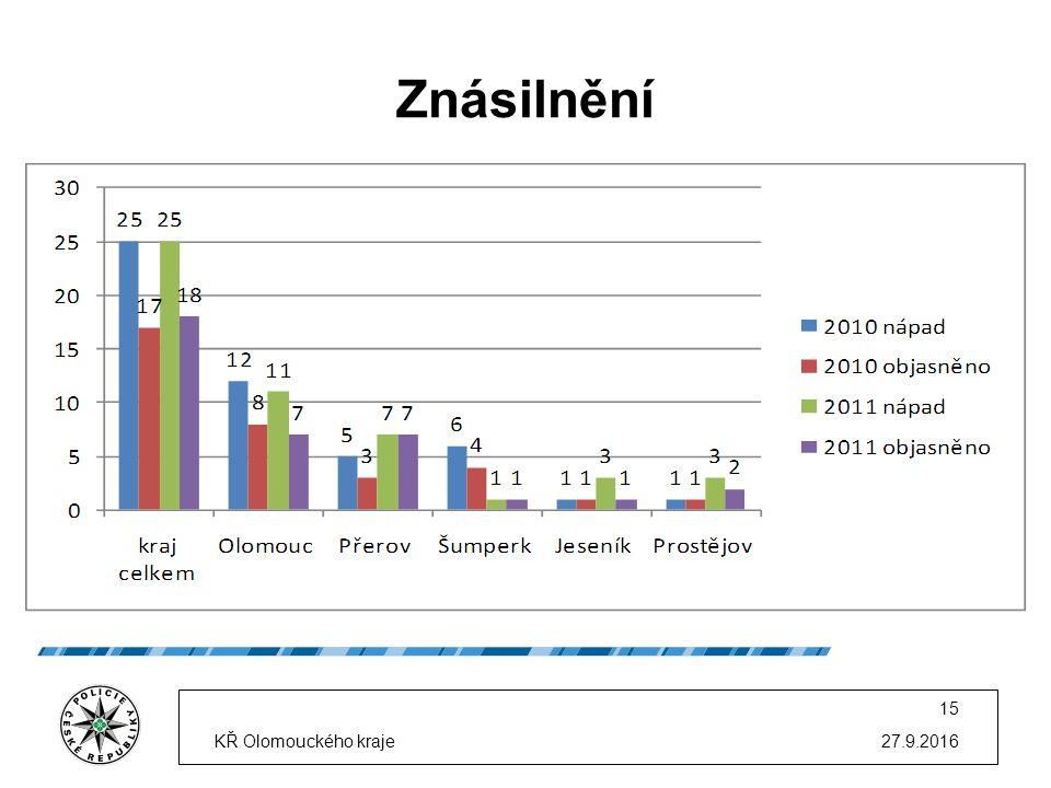 Znásilnění 27.9.2016KŘ Olomouckého kraje 15