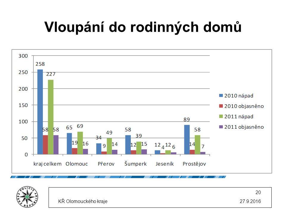 Vloupání do rodinných domů 27.9.2016KŘ Olomouckého kraje 20