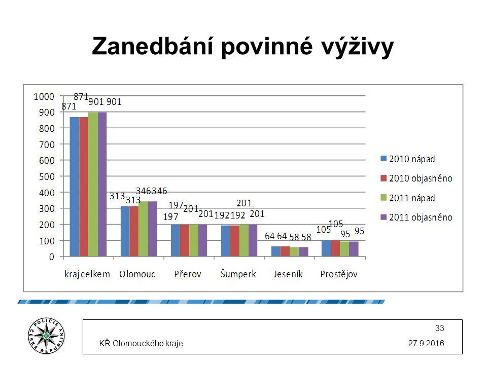 Zanedbání povinné výživy 27.9.2016KŘ Olomouckého kraje 33