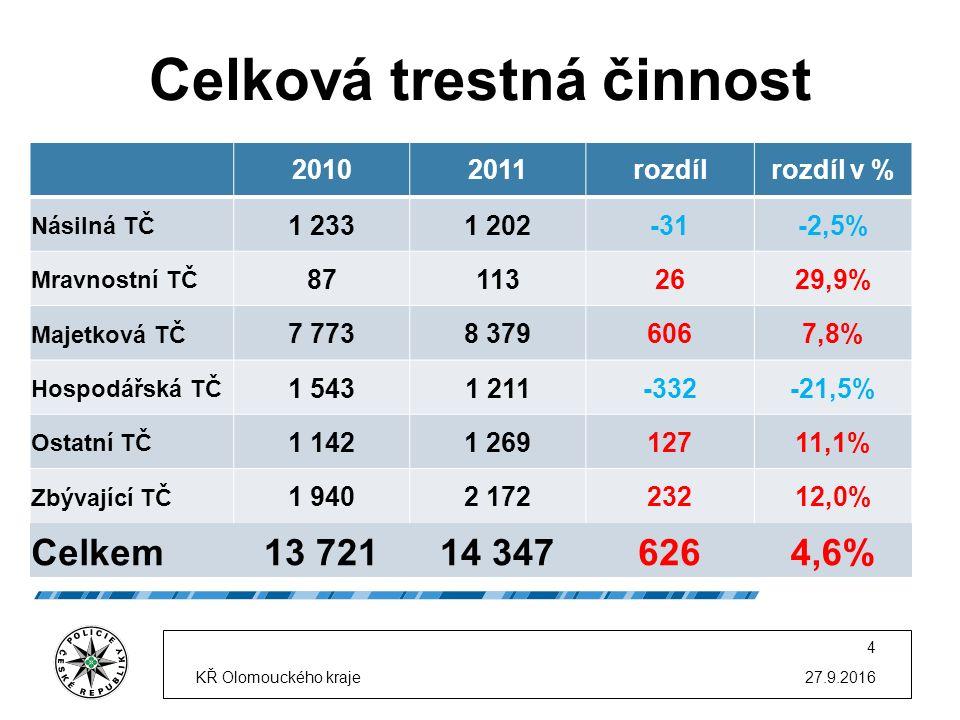 Celková trestná činnost 27.9.2016KŘ Olomouckého kraje 4 20102011rozdílrozdíl v % Násilná TČ 1 2331 202-31-2,5% Mravnostní TČ 871132629,9% Majetková TČ 7 7738 3796067,8% Hospodářská TČ 1 5431 211-332-21,5% Ostatní TČ 1 1421 26912711,1% Zbývající TČ 1 9402 17223212,0% Celkem13 72114 3476264,6%