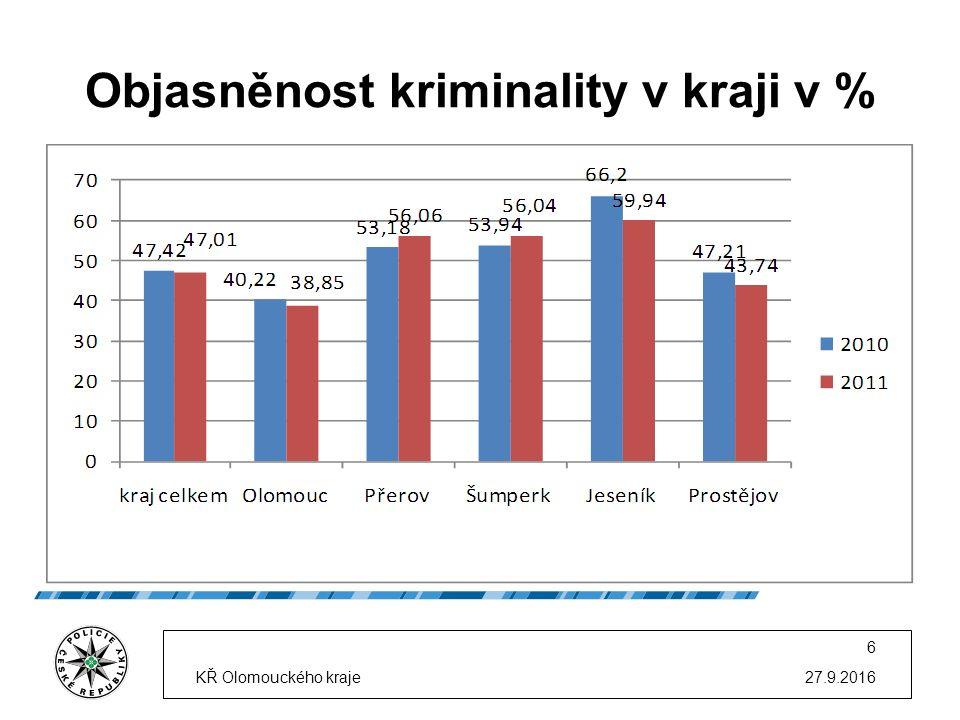 Objasněnost kriminality v kraji v % 27.9.2016KŘ Olomouckého kraje 7