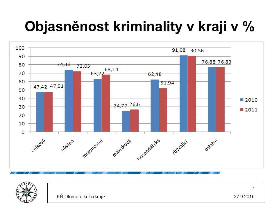 Maření výkonu úředního rozhodnutí 27.9.2016KŘ Olomouckého kraje 28