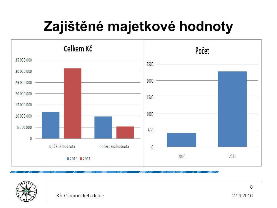 Zajištěné majetkové hodnoty 27.9.2016KŘ Olomouckého kraje 8