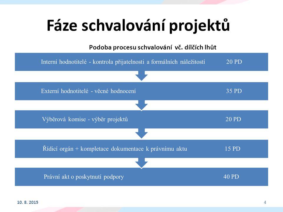 Fáze schvalování projektů Podoba procesu schvalování vč. dílčích lhůt 10. 8. 20154