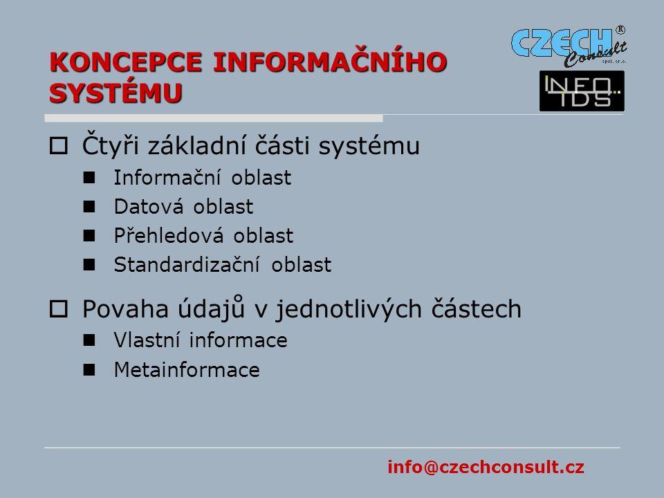 info@czechconsult.cz KONCEPCE INFORMAČNÍHO SYSTÉMU  Čtyři základní části systému Informační oblast Datová oblast Přehledová oblast Standardizační oblast  Povaha údajů v jednotlivých částech Vlastní informace Metainformace