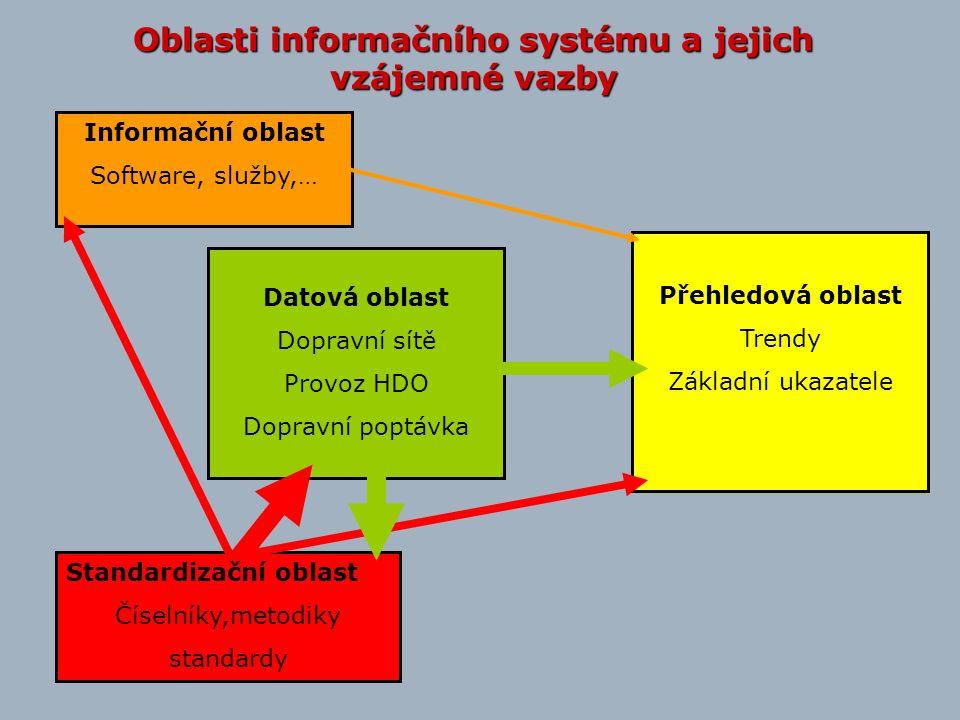 Oblasti informačního systému a jejich vzájemné vazby Informační oblast Software, služby,… Standardizační oblast Číselníky,metodiky standardy Datová oblast Dopravní sítě Provoz HDO Dopravní poptávka Přehledová oblast Trendy Základní ukazatele