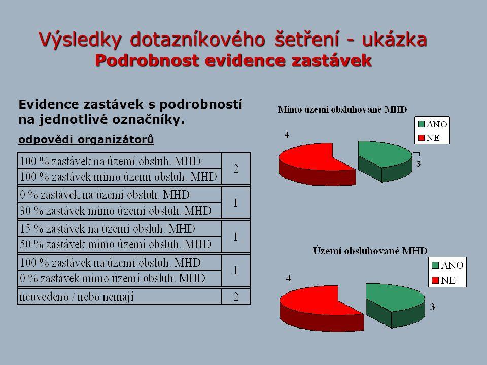 Výsledky dotazníkového šetření - ukázka Podrobnost evidence zastávek Evidence zastávek s podrobností na jednotlivé označníky. odpovědi organizátorů