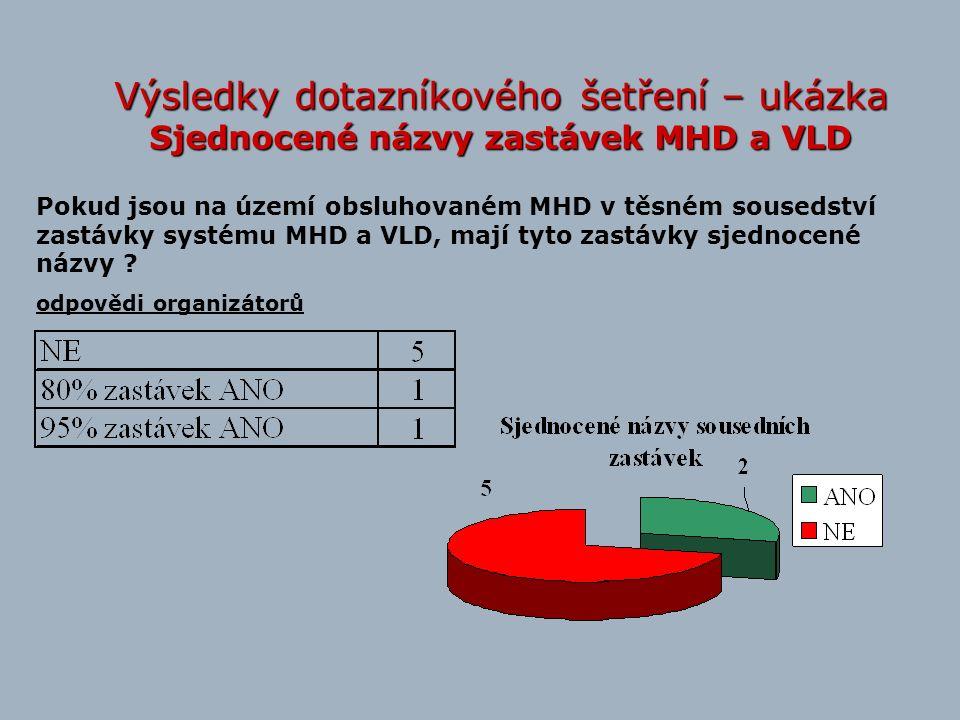 Výsledky dotazníkového šetření – ukázka Sjednocené názvy zastávek MHD a VLD Pokud jsou na území obsluhovaném MHD v těsném sousedství zastávky systému MHD a VLD, mají tyto zastávky sjednocené názvy .