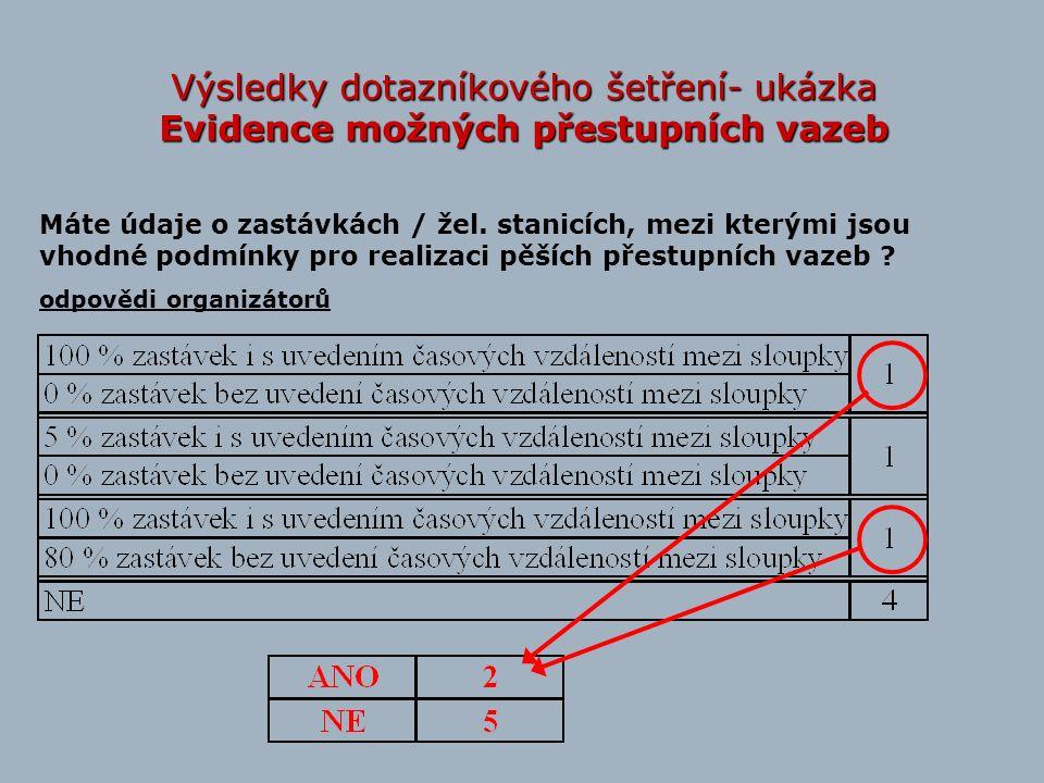 Výsledky dotazníkového šetření- ukázka Evidence možných přestupních vazeb Máte údaje o zastávkách / žel. stanicích, mezi kterými jsou vhodné podmínky