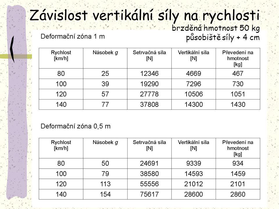Závislost vertikální síly na rychlosti brzděná hmotnost 50 kg působiště síly + 4 cm
