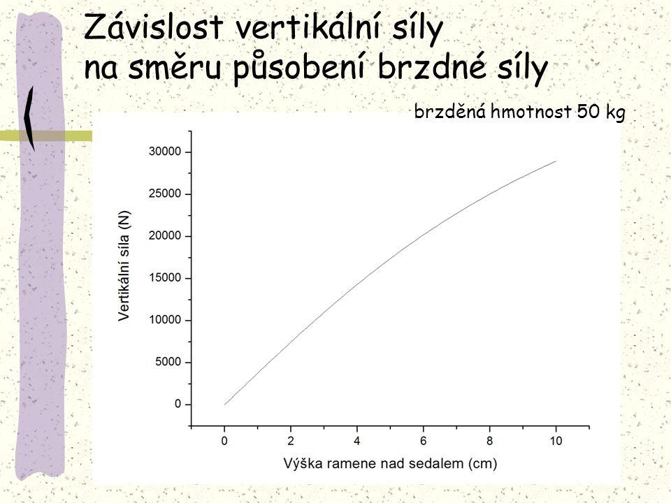 Závislost vertikální síly na směru působení brzdné síly brzděná hmotnost 50 kg