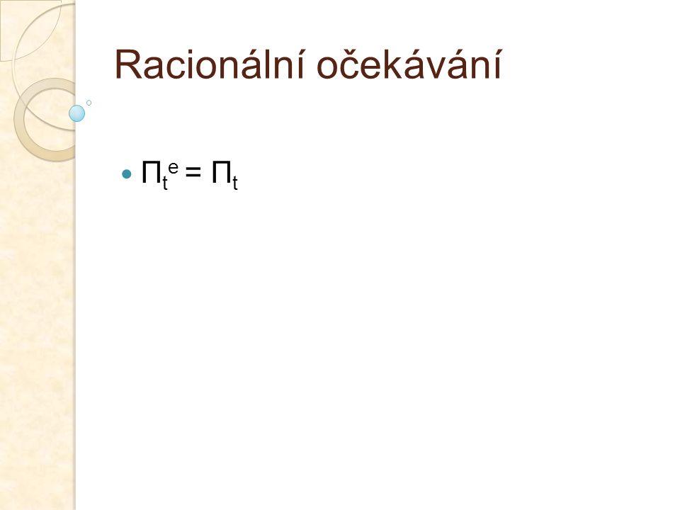 Racionální očekávání Π t e = Π t