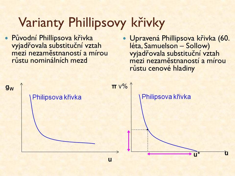 Varianty Phillipsovy křivky Původní Phillipsova křivka vyjadřovala substituční vztah mezi nezaměstnaností a mírou růstu nominálních mezd Philipsova křivka g W u Philipsova křivka π v% u u* Upravená Phillipsova křivka (60.